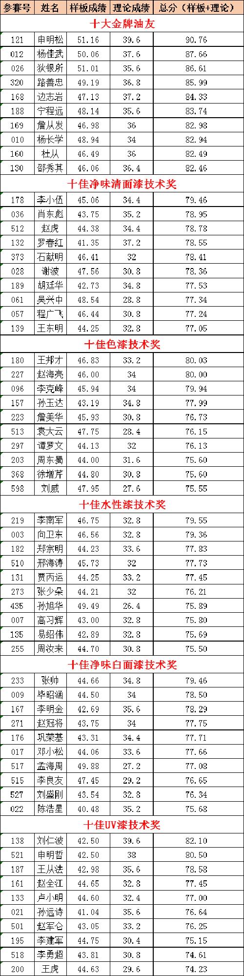 获奖选手成绩公布如下!