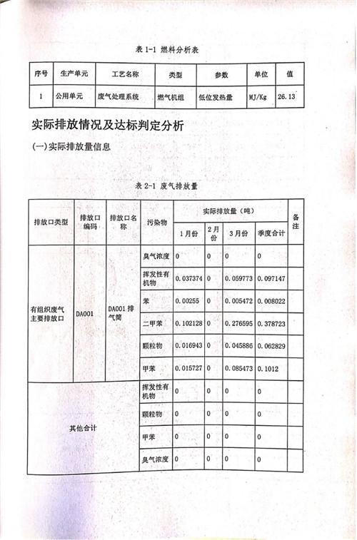山东仕全兴新材料有限公司2021年第一季度执行报告
