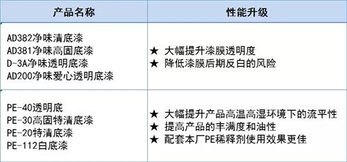 名士达底漆系列及配套固化剂产品升级
